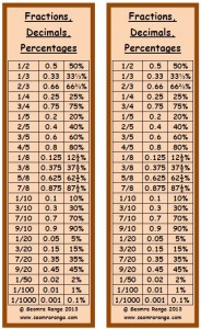 fractions_decimals_percentages_bookmark