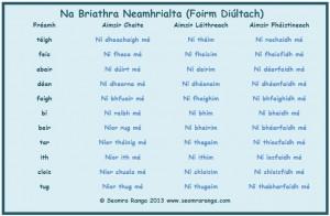 mata_briathra_neamhrialta_diultach