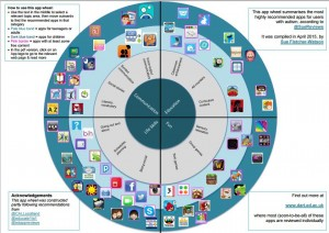 Apps for Pupils With Autism