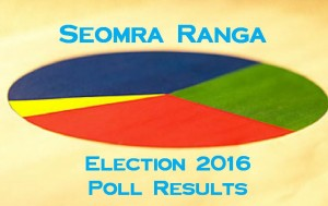 election_poll_results